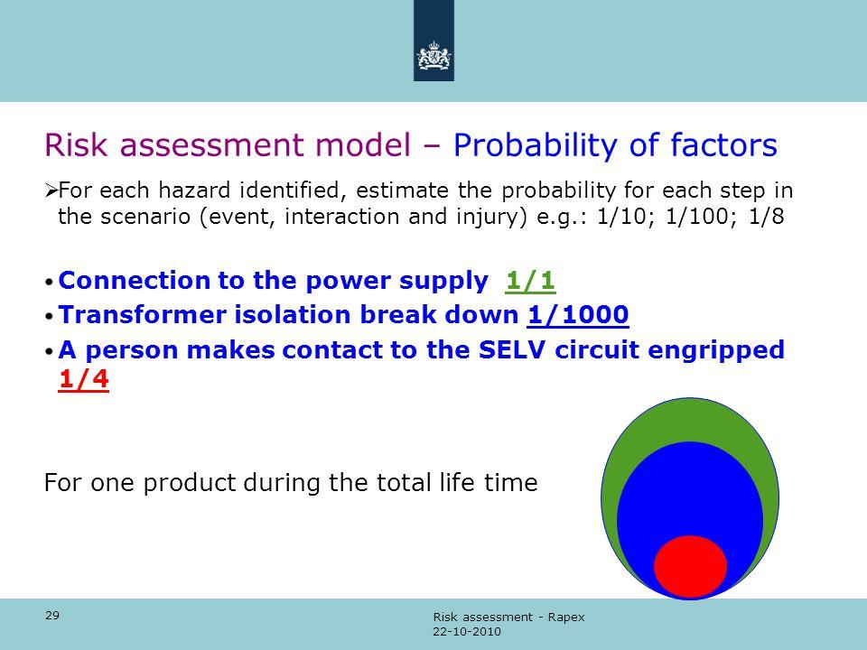 Risk assessment model – Probability of factors