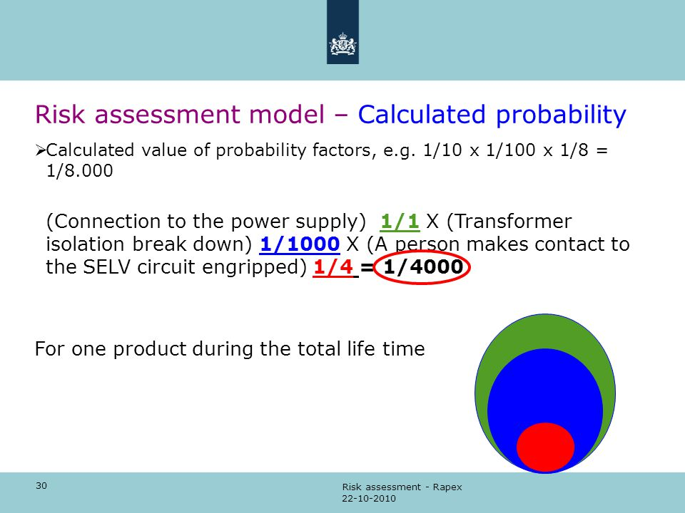 Risk assessment model – Calculated probability