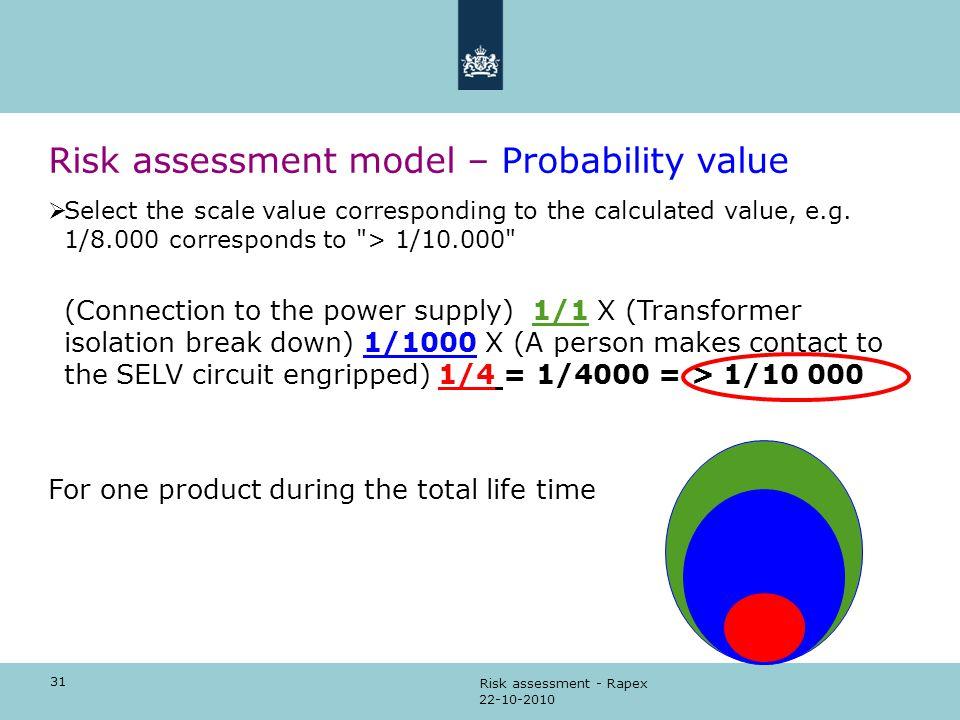 Risk assessment model – Probability value