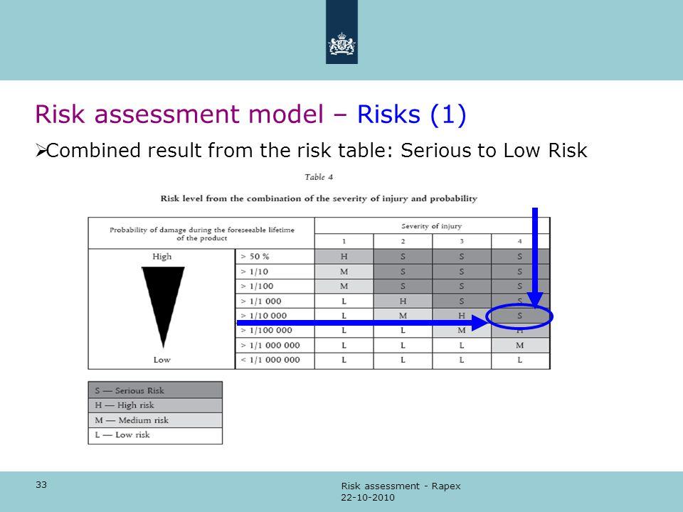 Risk assessment model – Risks (1)