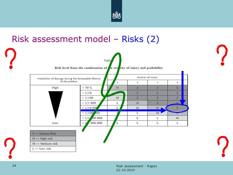 Risk assessment model – Risks (2)