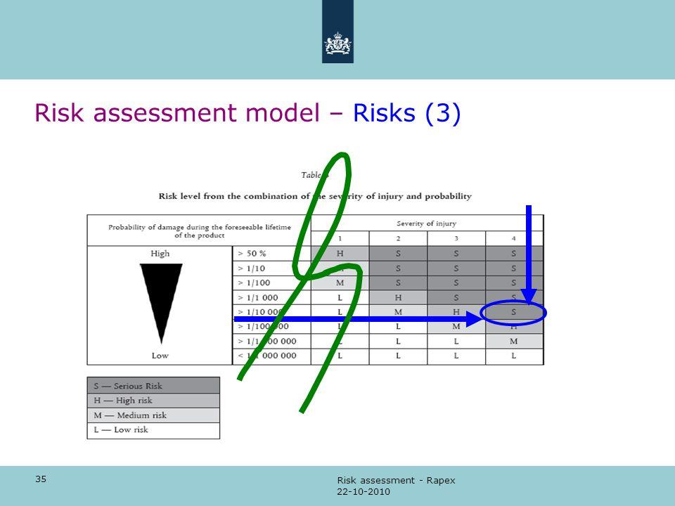 Risk assessment model – Risks (3)