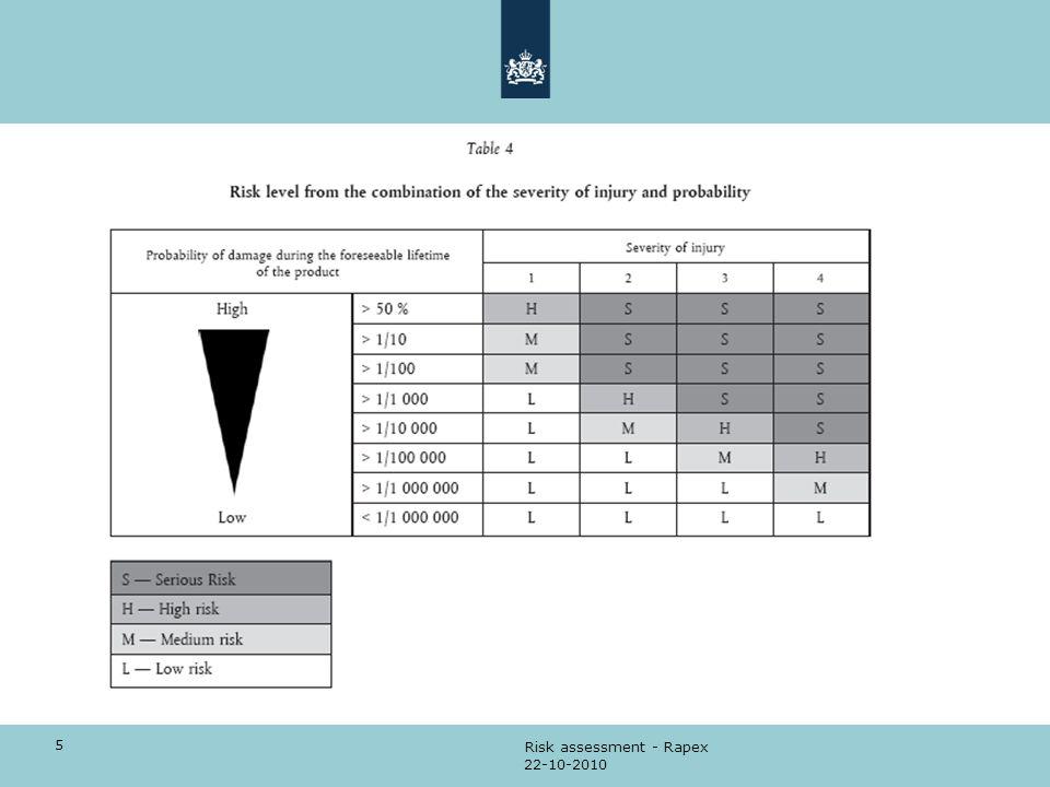 Risk assessment - Rapex