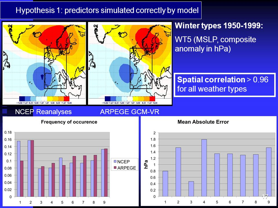 Hypothesis 1: predictors simulated correctly by model