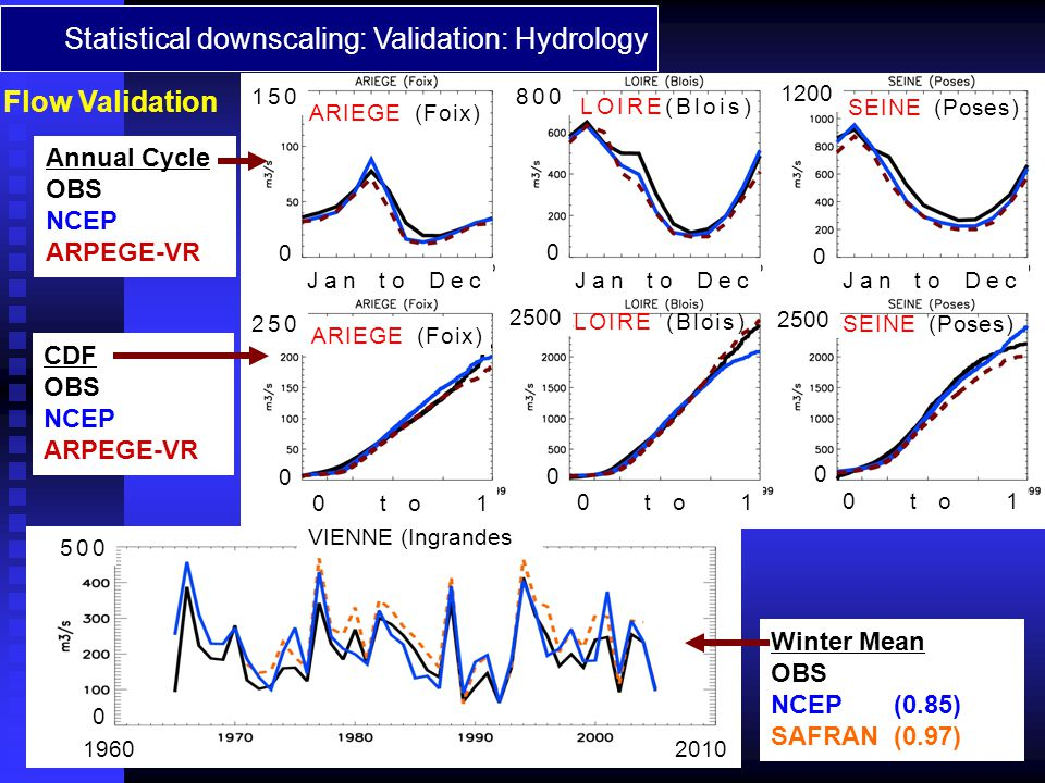 Statistical downscaling: Validation: Hydrology