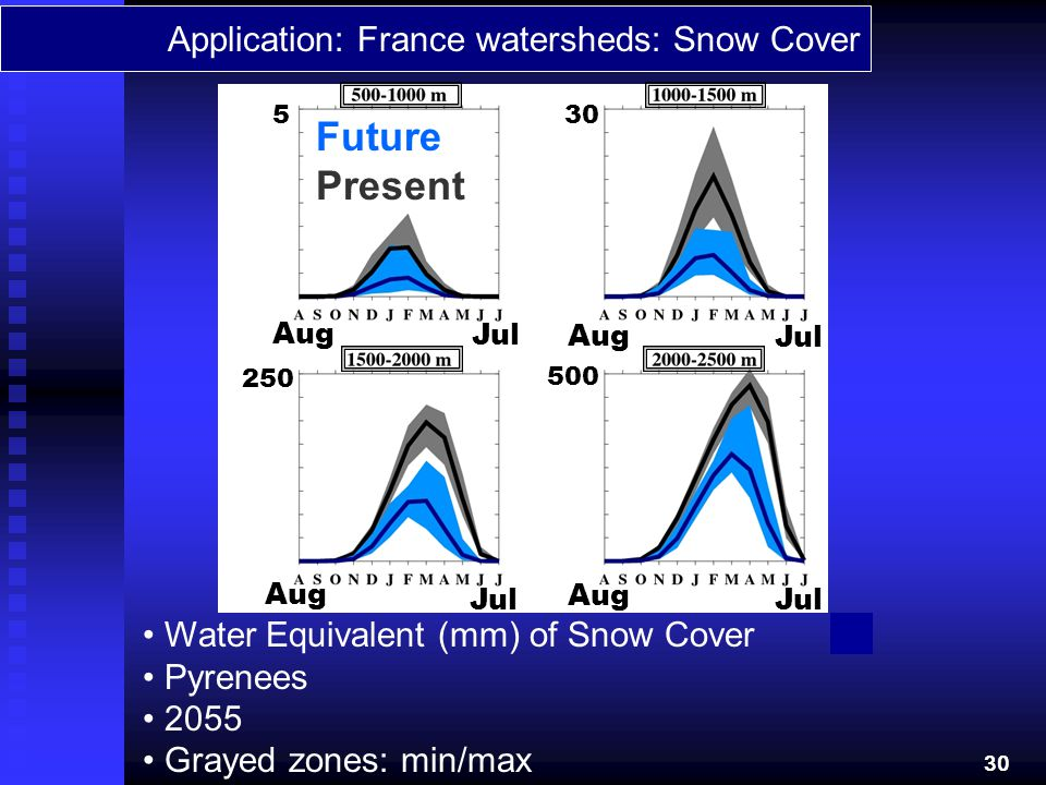 Future Present Application: France watersheds: Snow Cover