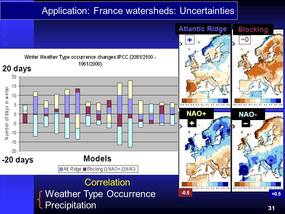 + + - Application: France watersheds: Uncertainties Correlation