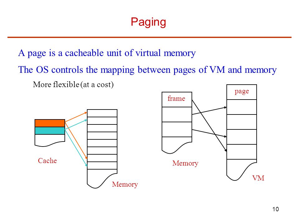 Paging A page is a cacheable unit of virtual memory