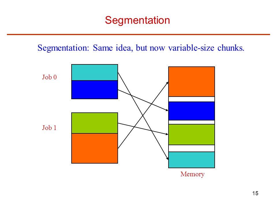Segmentation Segmentation: Same idea, but now variable-size chunks.