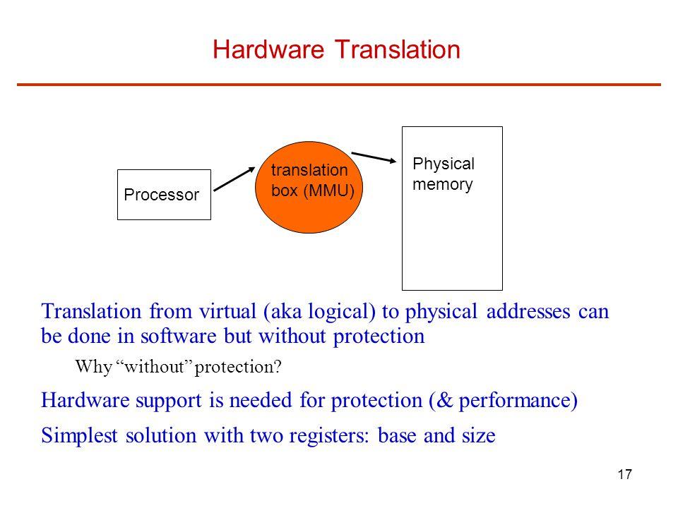 Hardware Translation Physical. memory. translation. box (MMU) Processor.