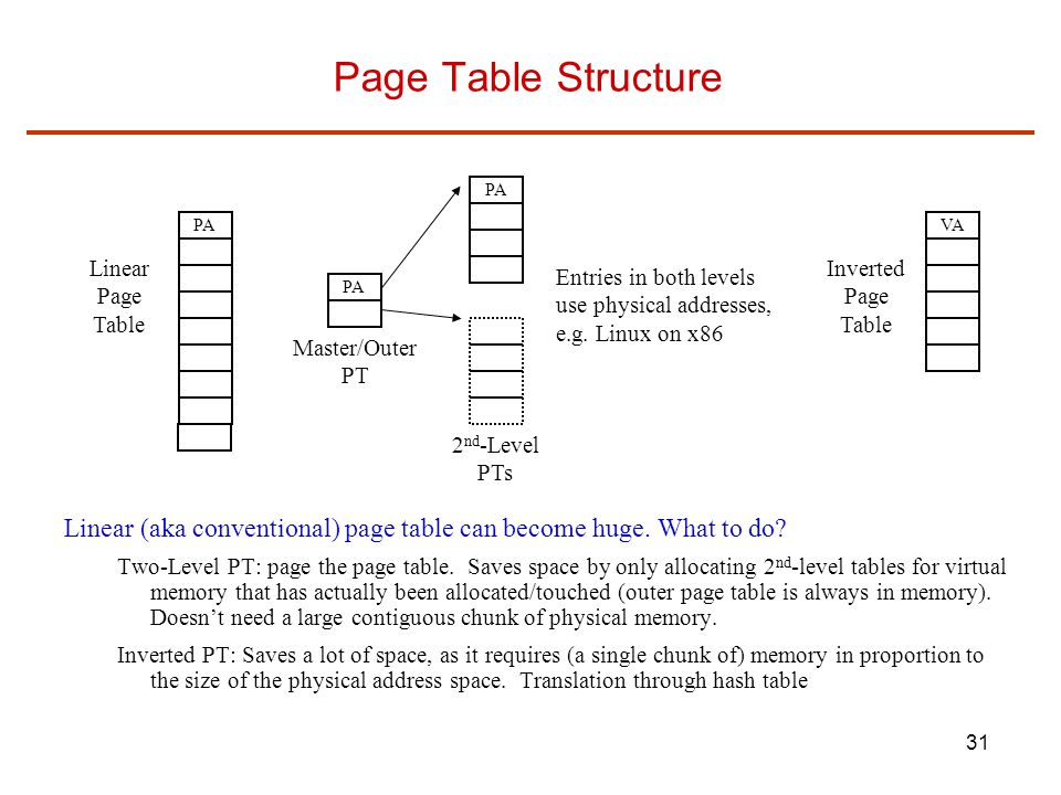 Page Table Structure PA. PA. VA. Linear. Page. Table. Inverted. Page. Table. Entries in both levels.
