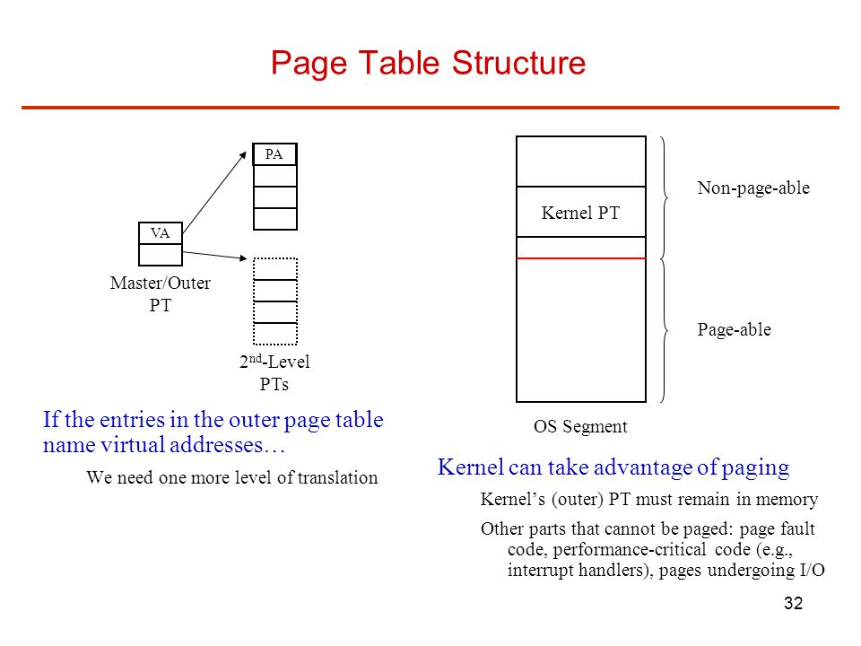 Page Table Structure PA. Non-page-able. Kernel PT. VA. Master/Outer. PT. Page-able. 2nd-Level.