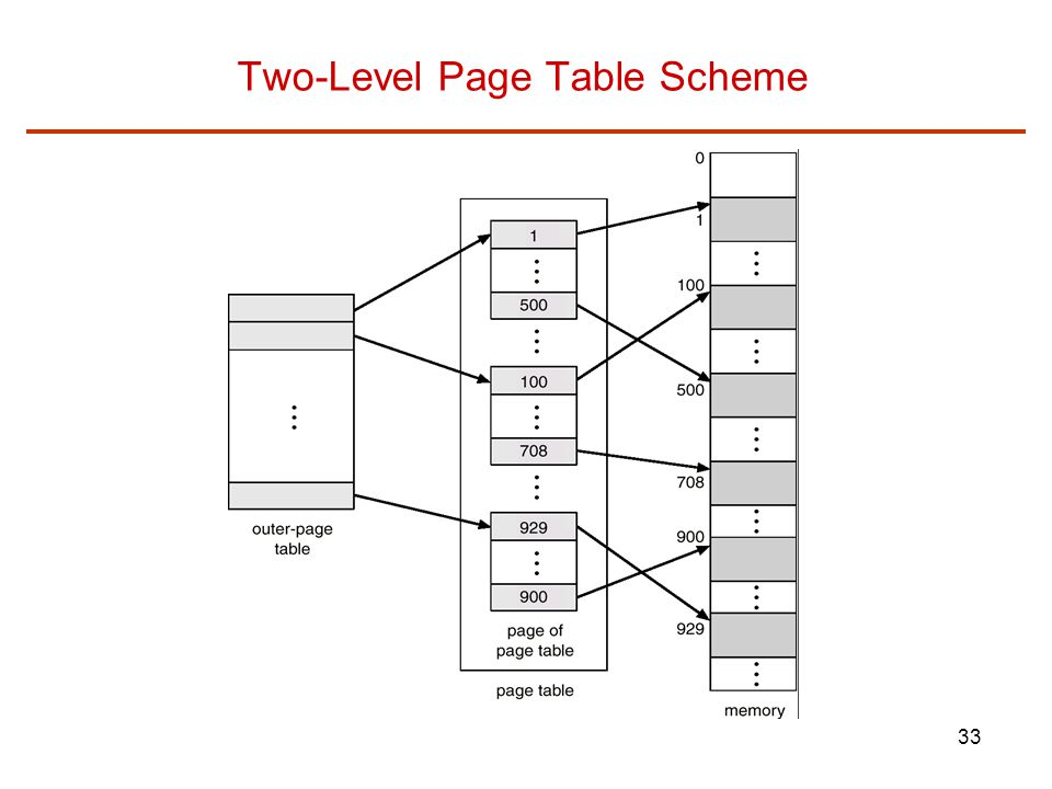 Two-Level Page Table Scheme