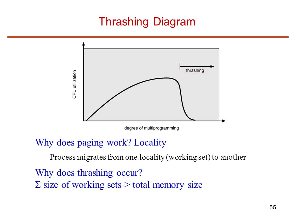 Thrashing Diagram Why does paging work Locality