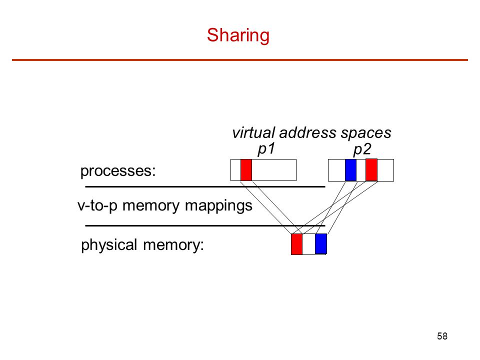 Sharing virtual address spaces p1 p2 processes: v-to-p memory mappings