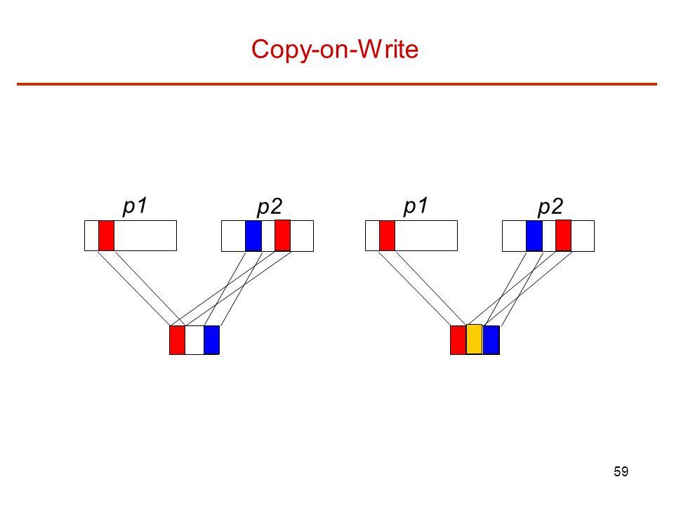 Copy-on-Write p1 p2 p1 p2