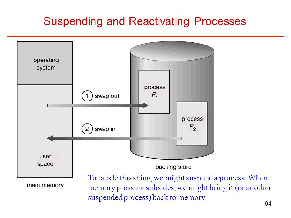 Suspending and Reactivating Processes