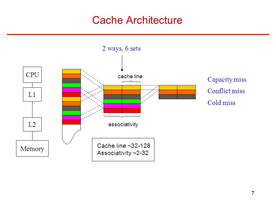 Cache Architecture 2 ways, 6 sets CPU Capacity miss Conflict miss