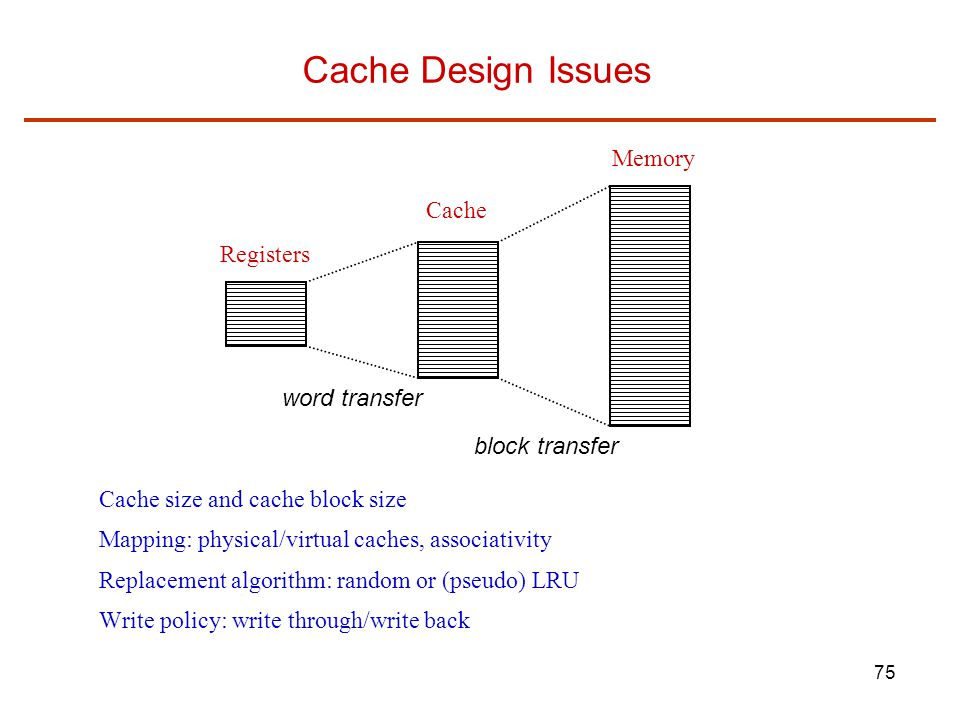 Cache Design Issues Memory Cache Registers word transfer