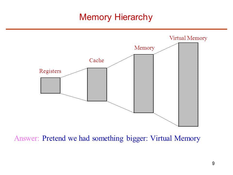 Memory Hierarchy Virtual Memory. Memory. Cache.