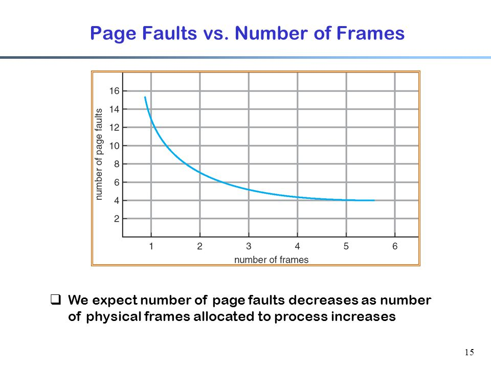 Page Faults vs. Number of Frames