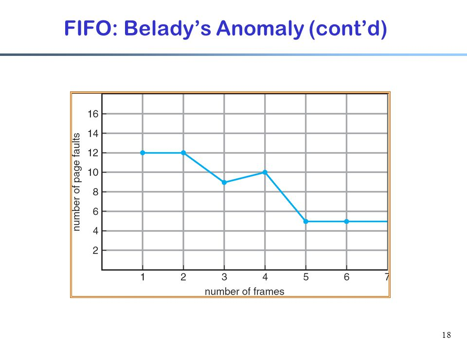 FIFO: Belady's Anomaly (cont'd)