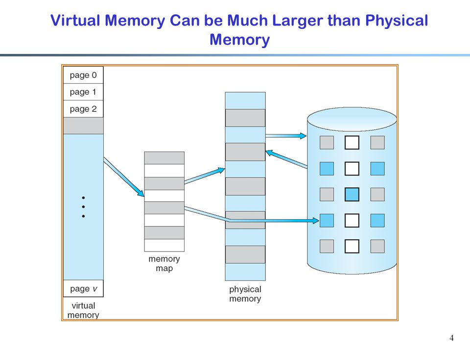 Virtual Memory Can be Much Larger than Physical Memory