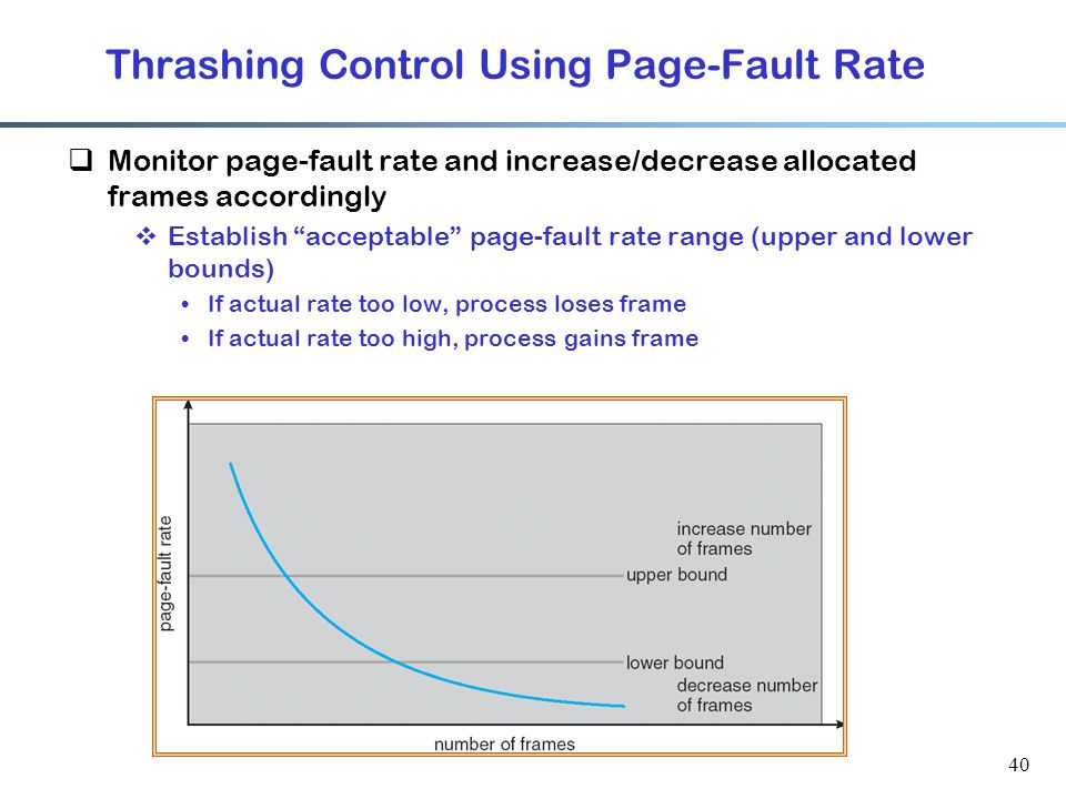 Thrashing Control Using Page-Fault Rate