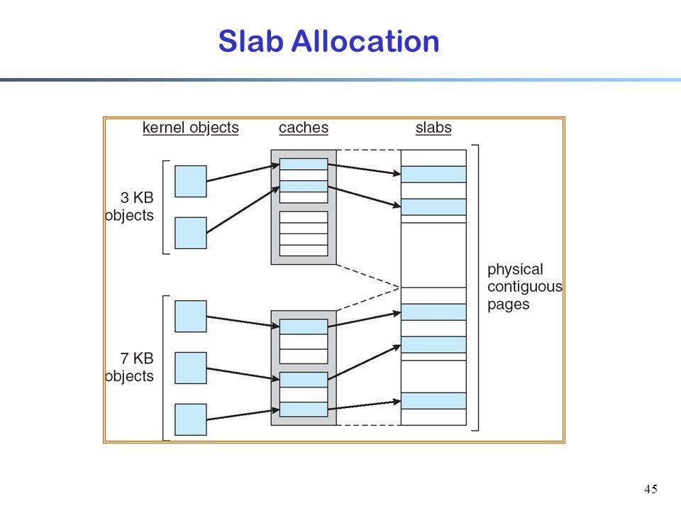 Slab Allocation