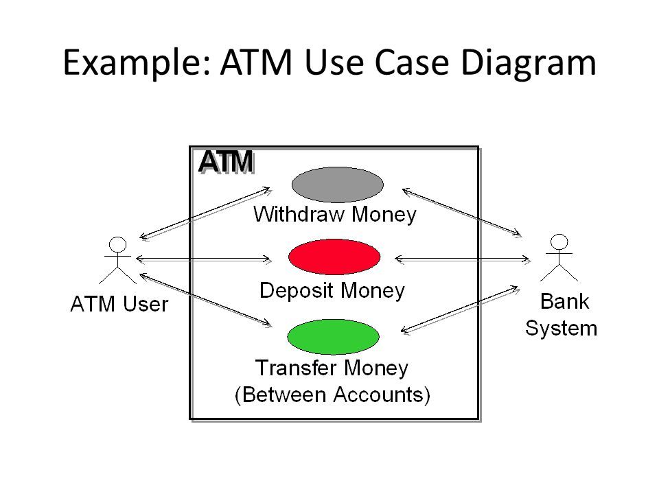 Example: ATM Use Case Diagram