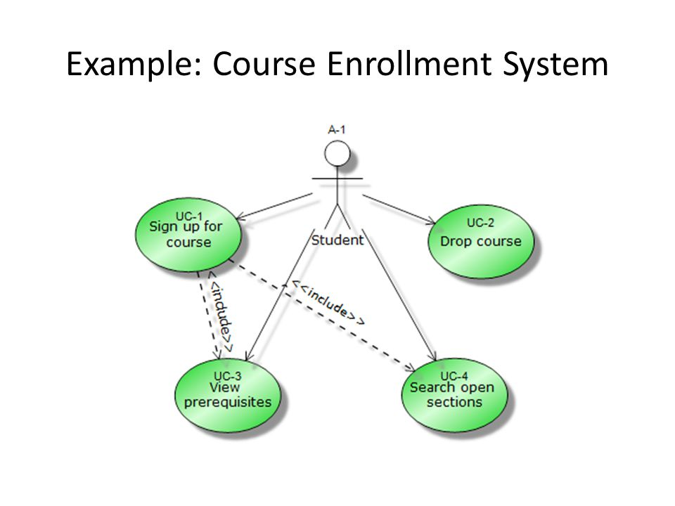Example: Course Enrollment System