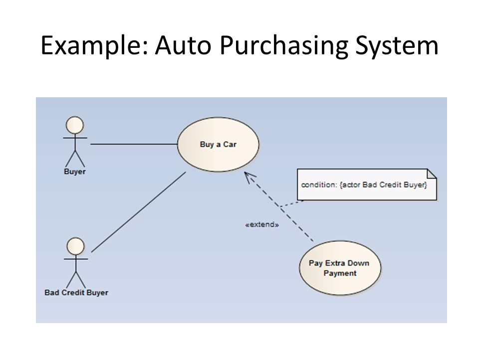 Example: Auto Purchasing System