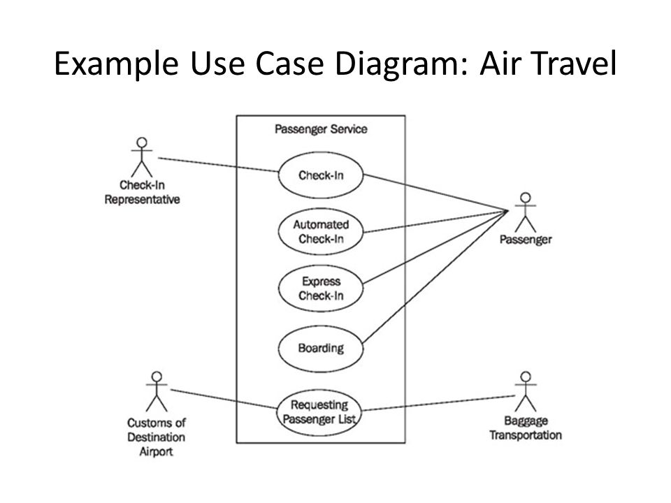 Example Use Case Diagram: Air Travel
