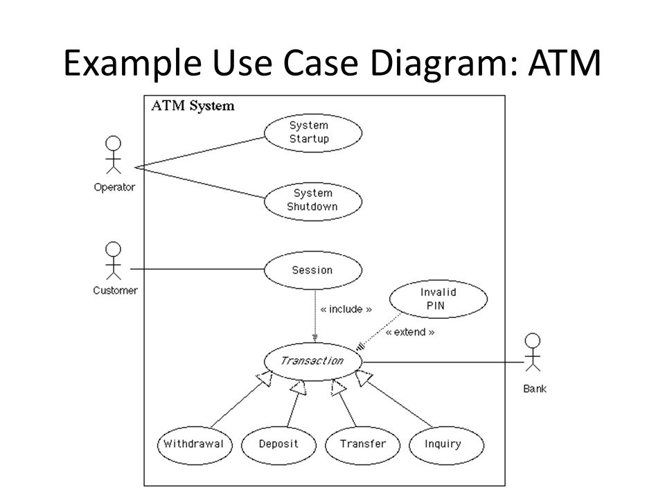 Example Use Case Diagram: ATM