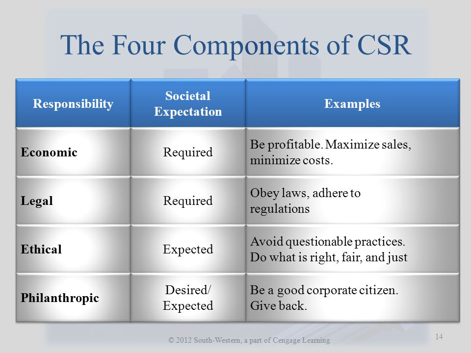 The Four Components of CSR