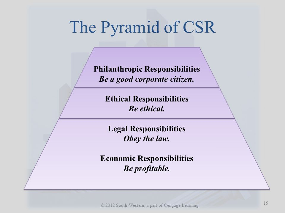 The Pyramid of CSR Philanthropic Responsibilities Be a good corporate citizen. Ethical Responsibilities Be ethical.