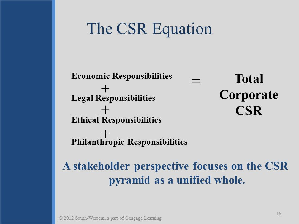 The CSR Equation = + + + Total Corporate CSR