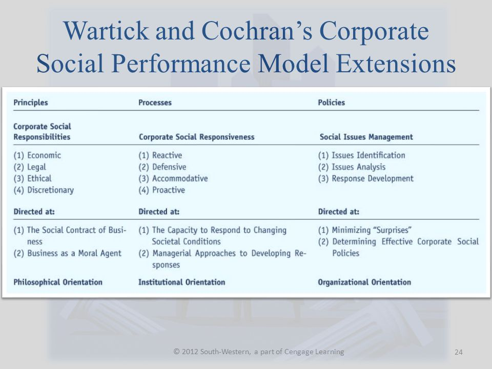 Wartick and Cochran's Corporate Social Performance Model Extensions