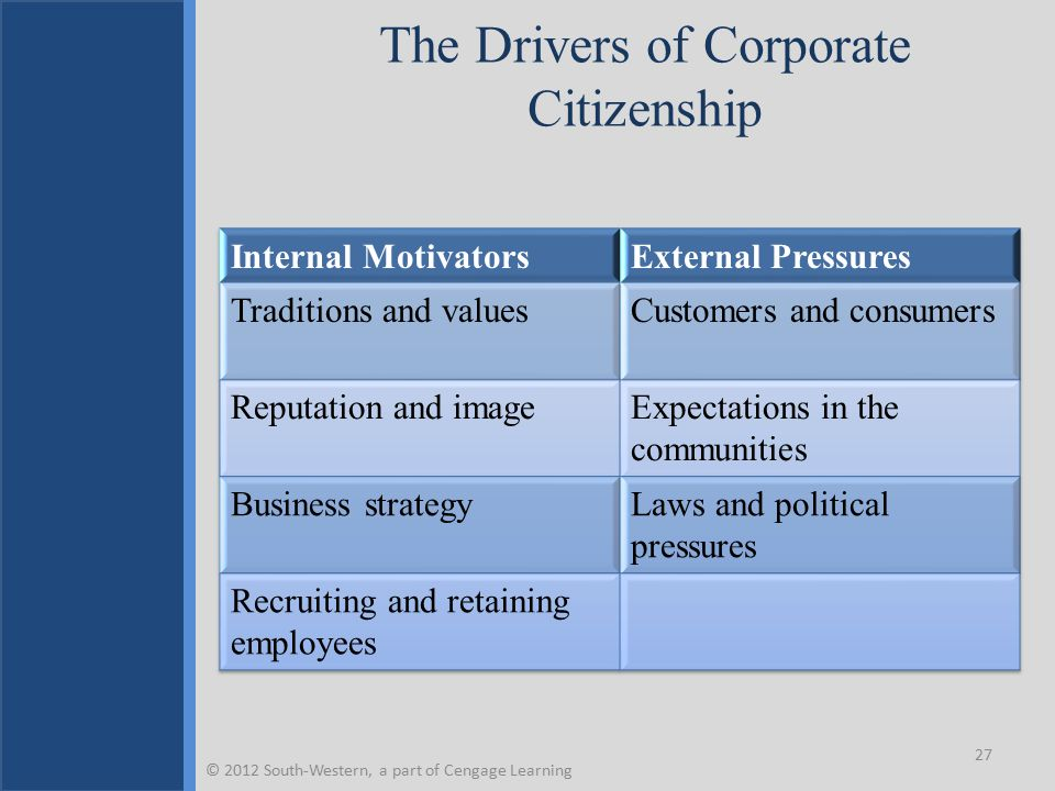 The Drivers of Corporate Citizenship