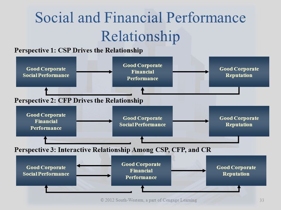 Social and Financial Performance Relationship