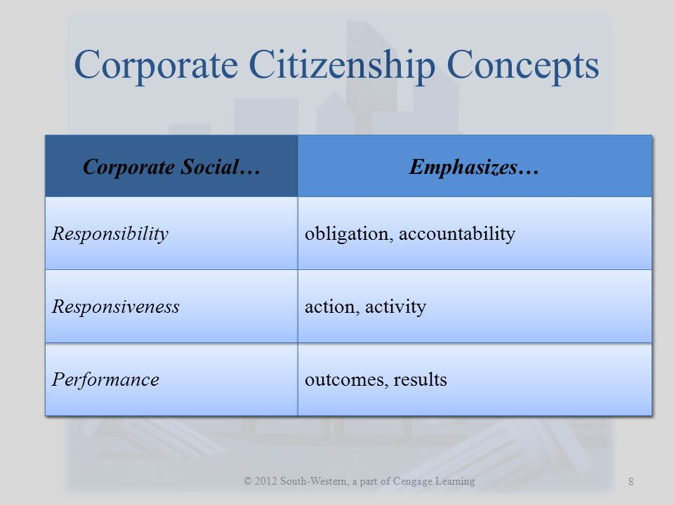 Corporate Citizenship Concepts