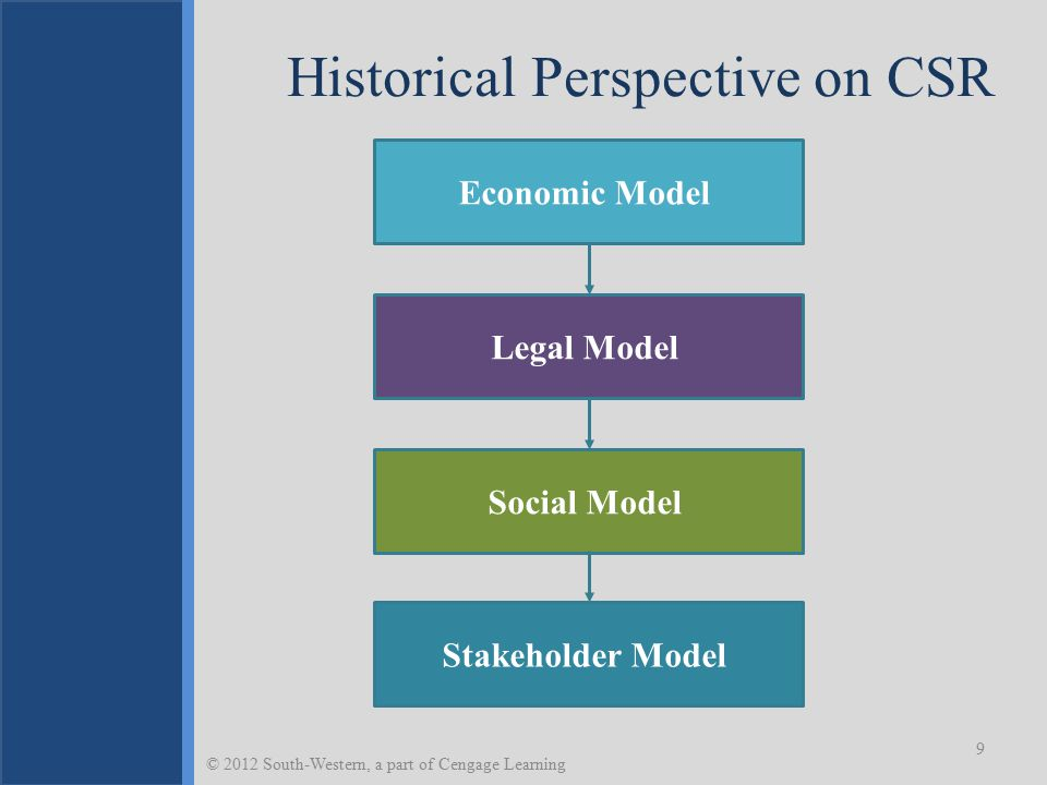 Historical Perspective on CSR