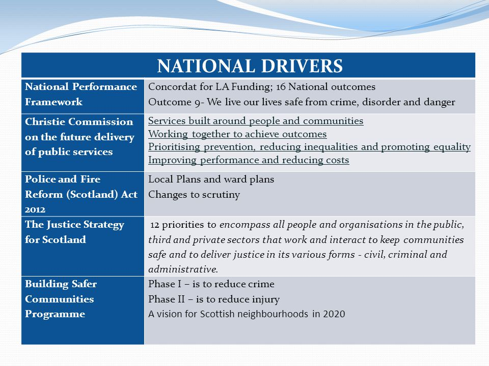 NATIONAL DRIVERS National Performance Framework