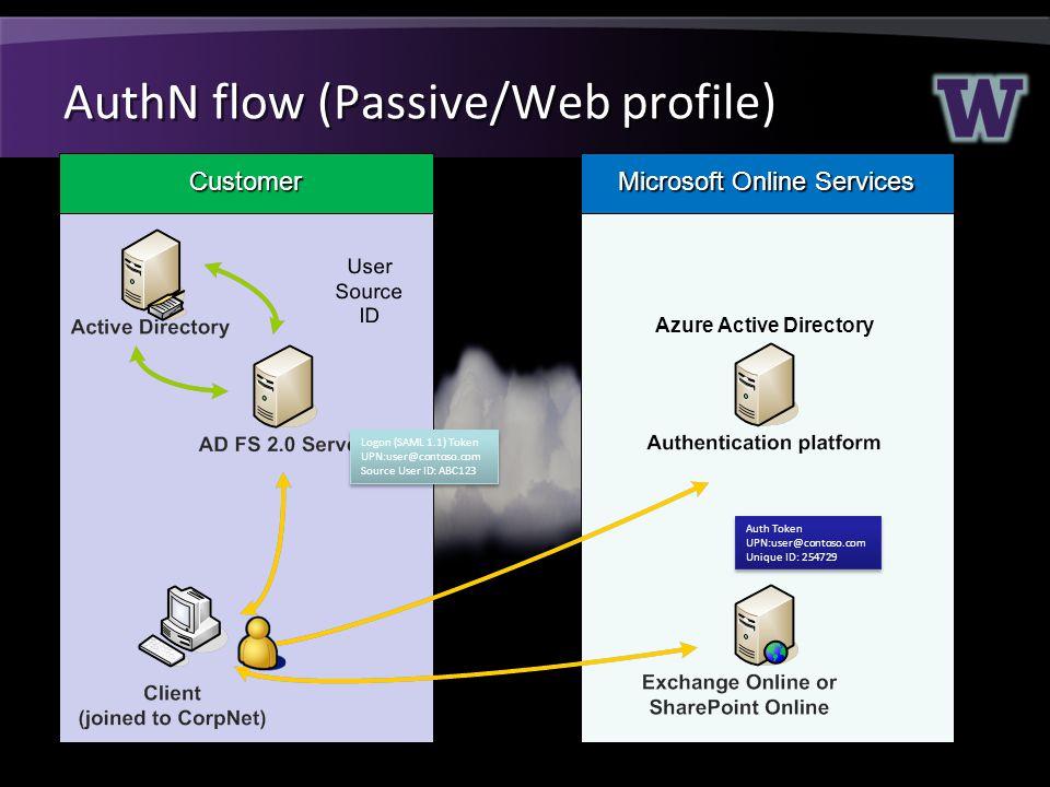 AuthN flow (Passive/Web profile)
