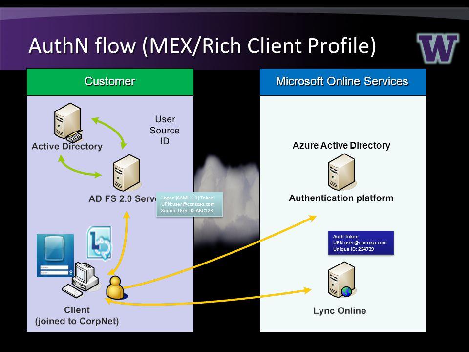 AuthN flow (MEX/Rich Client Profile)
