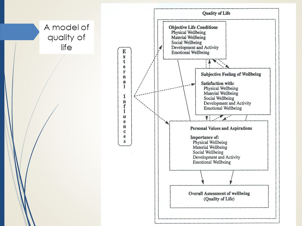 A model of quality of life