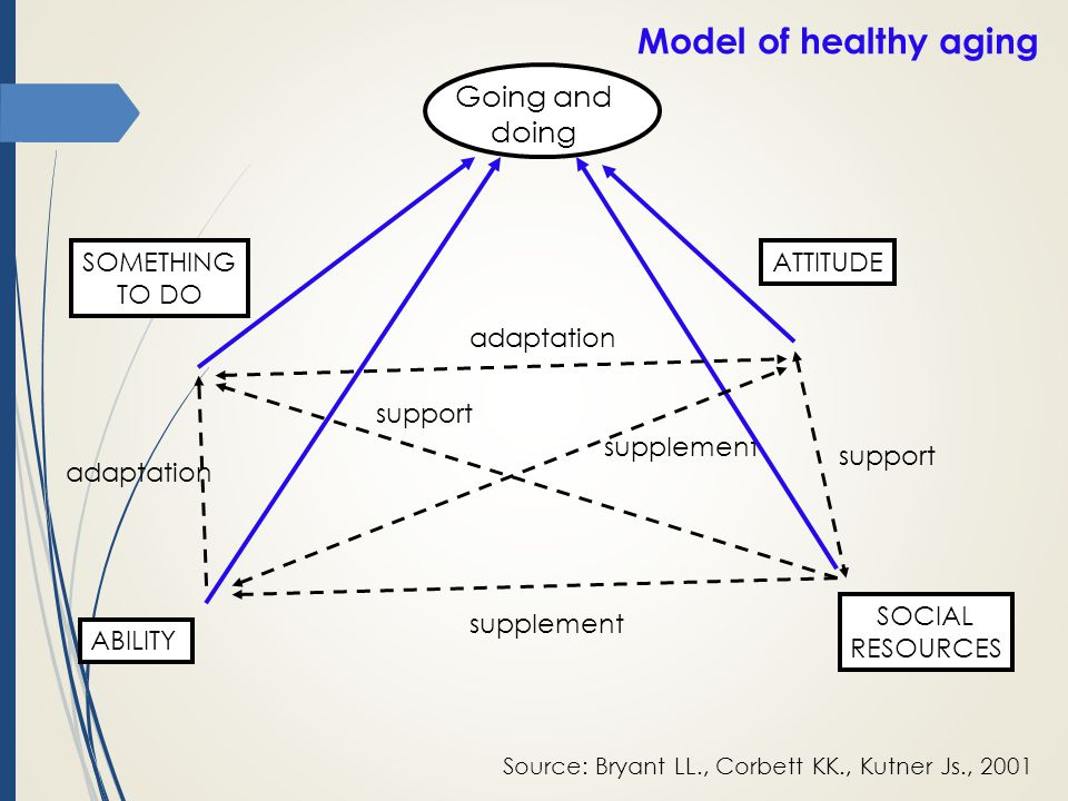 Model of healthy aging Going and doing SOMETHING TO DO ATTITUDE