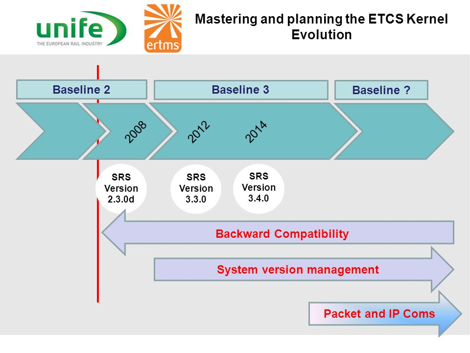 Mastering and planning the ETCS Kernel Evolution