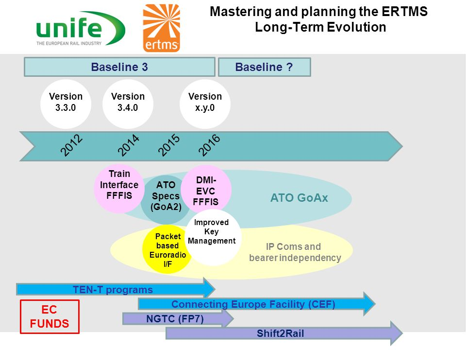 Mastering and planning the ERTMS Long-Term Evolution