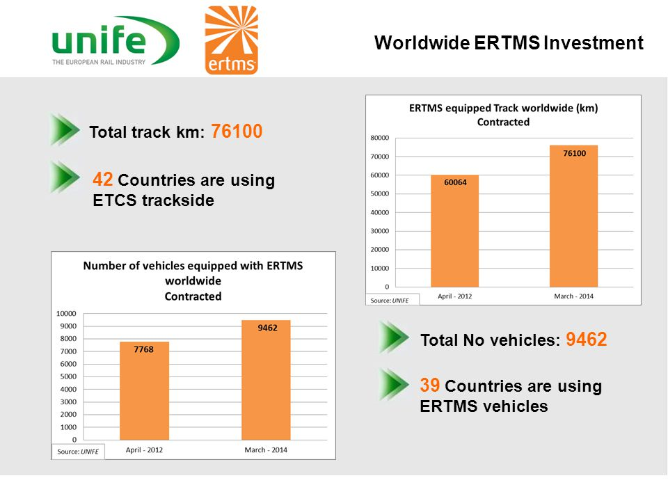 Worldwide ERTMS Investment